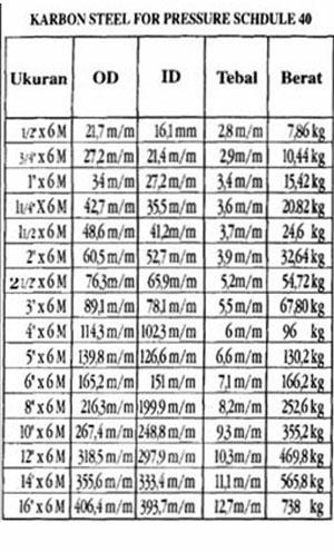 Seamless Pipe Schedule 40 Tubos Sch Esofer Schedule 10s